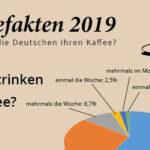 Infografik: So tickt der deutsche Kaffeetrinker 2019