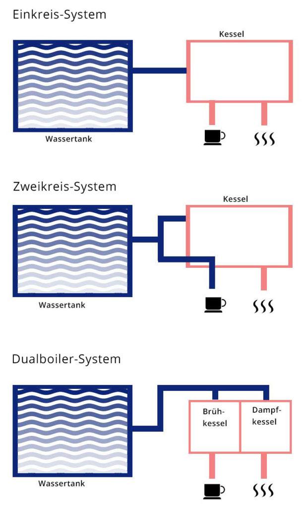 Einkreiser, Zweikreiser und Dualboiler