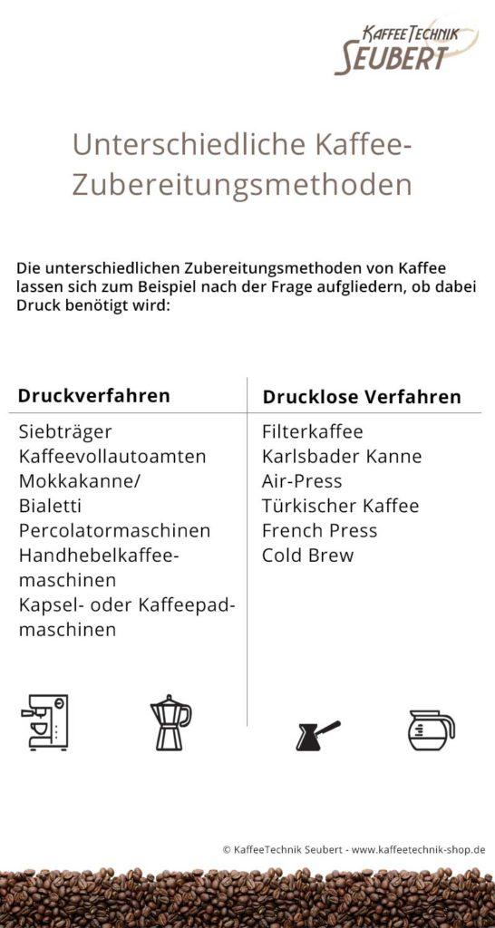 Infografik: Kaffeezubereitungsmethoden