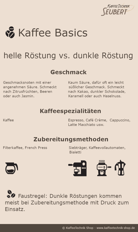 Infografik: Helle Kaffeeröstung vs. dunkle Kaffeeröstung